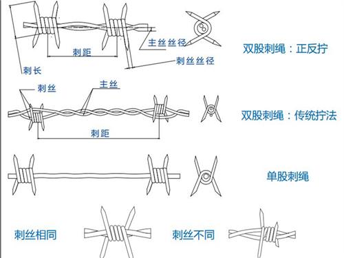 刺绳的拧编样式